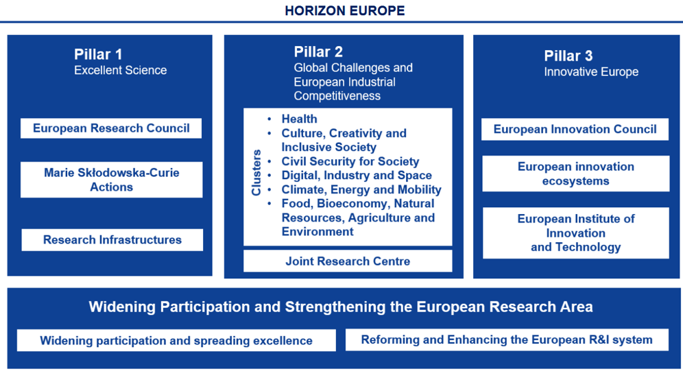Pillars Horizon Europe